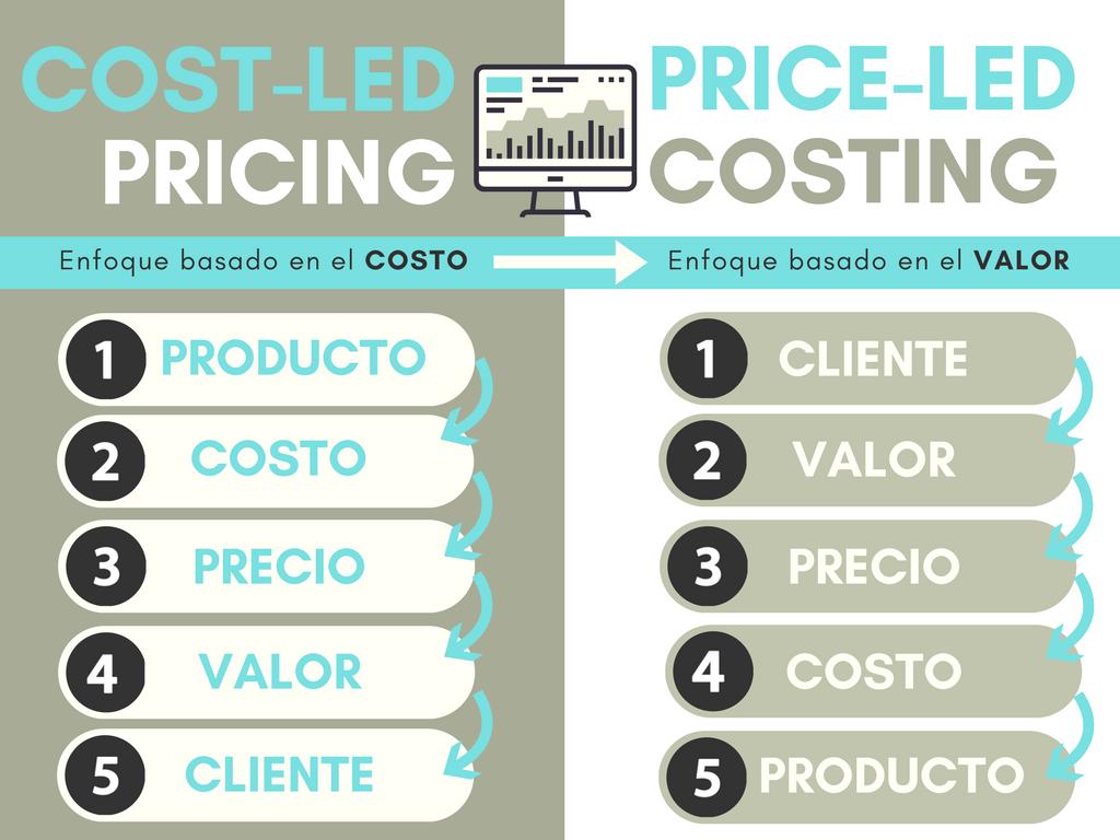 price-led costing