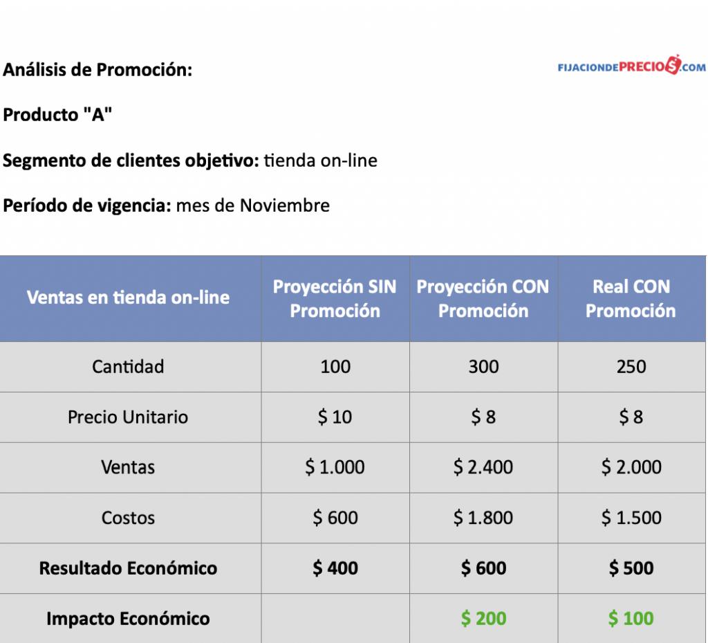 calculo análisis de promoción fijaciondeprecios.com